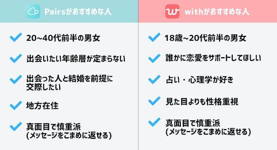 pairs_with_診断