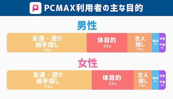 PCMAX利用者の主な目的