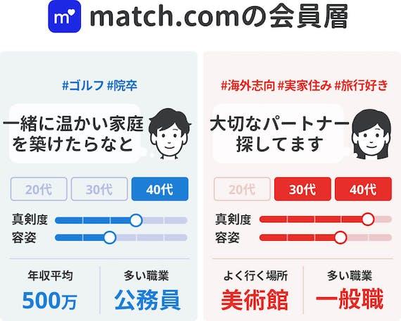 match_会員層40代向け
