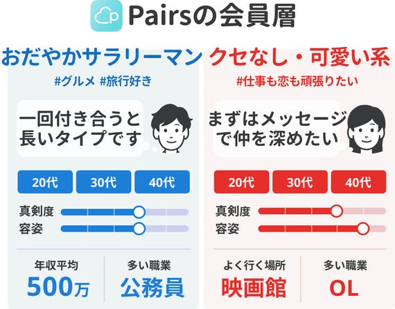 Pairs_40代記事会員層