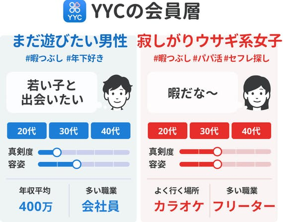 YYC_会員層40代向け
