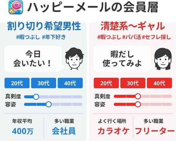 ハッピメール_会員層40代向け