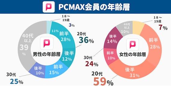PCMAX_年齢層
