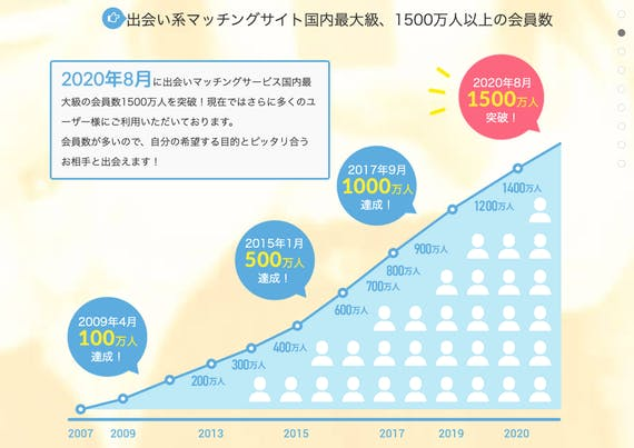 pcmax_会員数グラフ