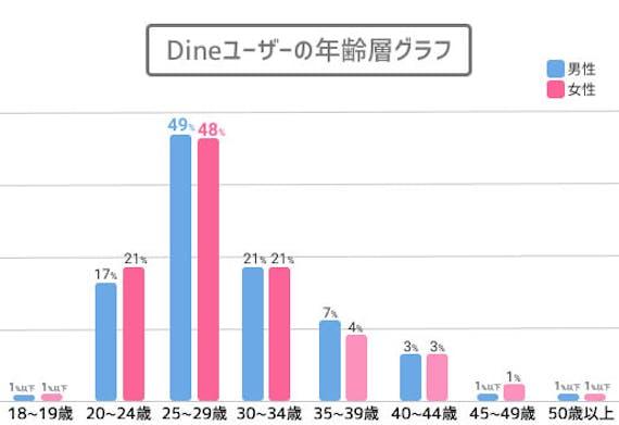 Dineユーザーの年齢層グラフ