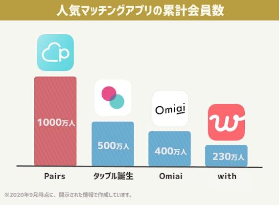 人気マッチングアプリの累計会員数