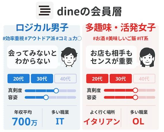 会員データ_dine ダイン