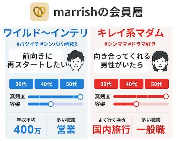 会員データ_marrish_マリッシュ