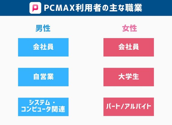 PCMAX利用者の主な職業