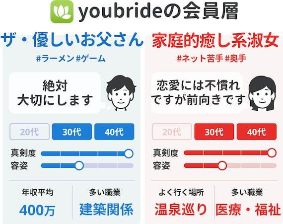 youbride_40代向け会員層