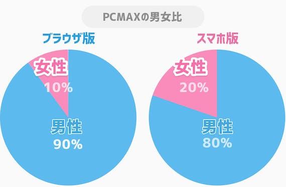 PCMAX_男女比