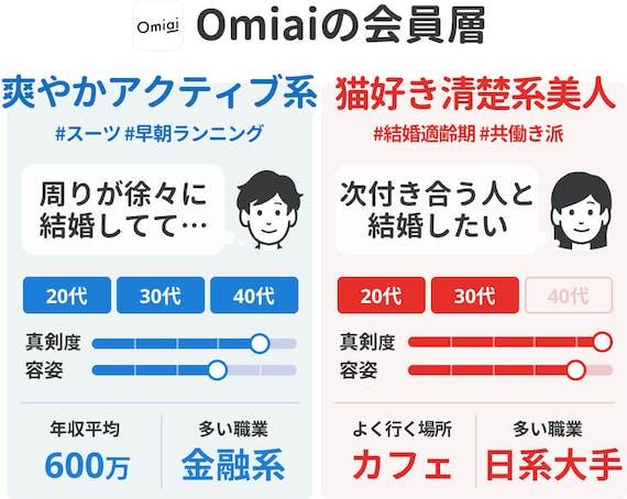 Omiai_40代向け会員層