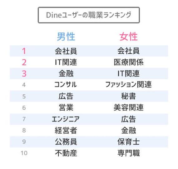 Dineユーザーの職業ランキング