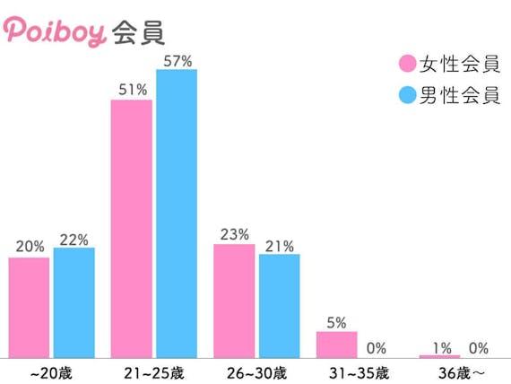 ポイボーイの年齢層グラフ