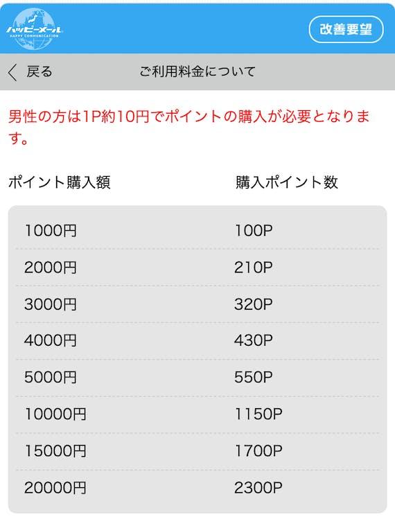 ハッピーメールのポイント料金一覧表(男性限定)