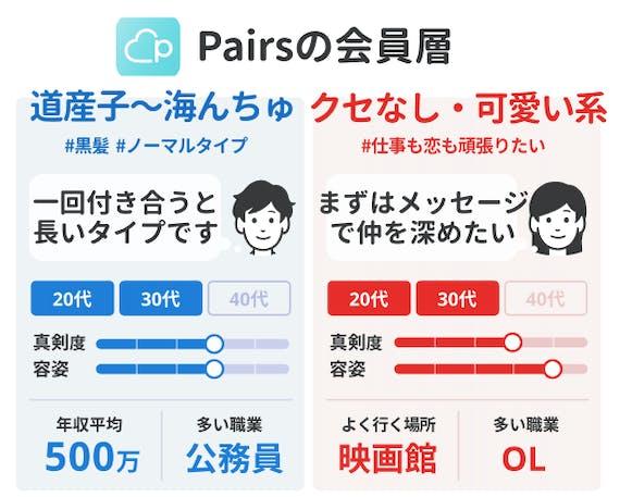 会員データ_ペアーズ Pairs