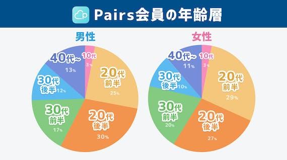pairs_年齢層_最新版
