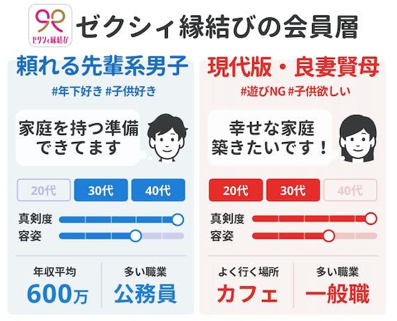 会員データ_ゼクシィ縁結び_zexy