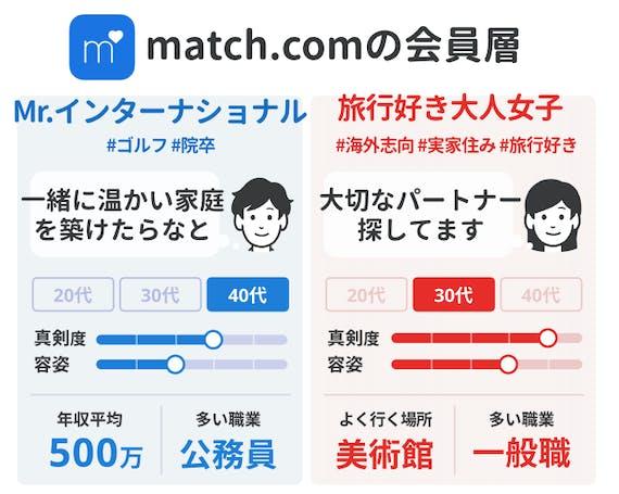 会員データ_match.com_マッチドットコム